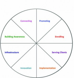 Wheel of Life for Your Coaching Business