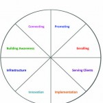 Use the Wheel of Life for Your Coaching Business